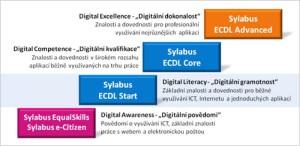 ECDL sylabus